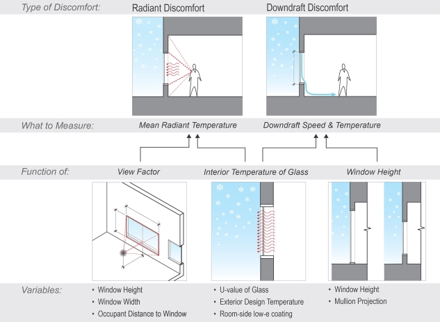 6_Variables affecting occupant thermal comfort during wintertime conditions