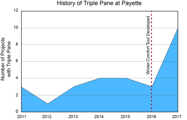 7_payettehistoryoftriplepane